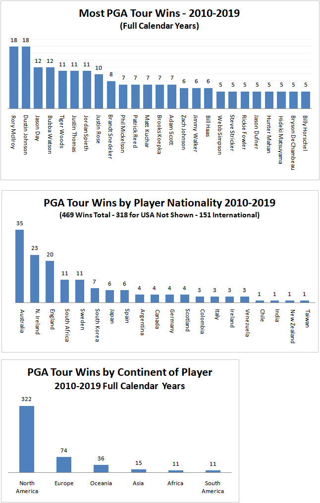 PGA Tour: Here we go again, The 2019/20 Season is Underway, Vegas Baby: Notes from the Ballwasher  - Page 8 2010-210