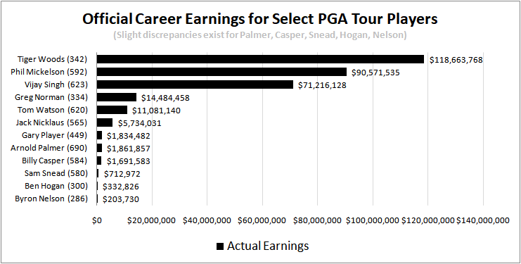 PGA Tour Career Money Leaders...  Adjust10