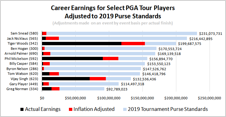 PGA Tour Career Money Leaders...  Adjust12