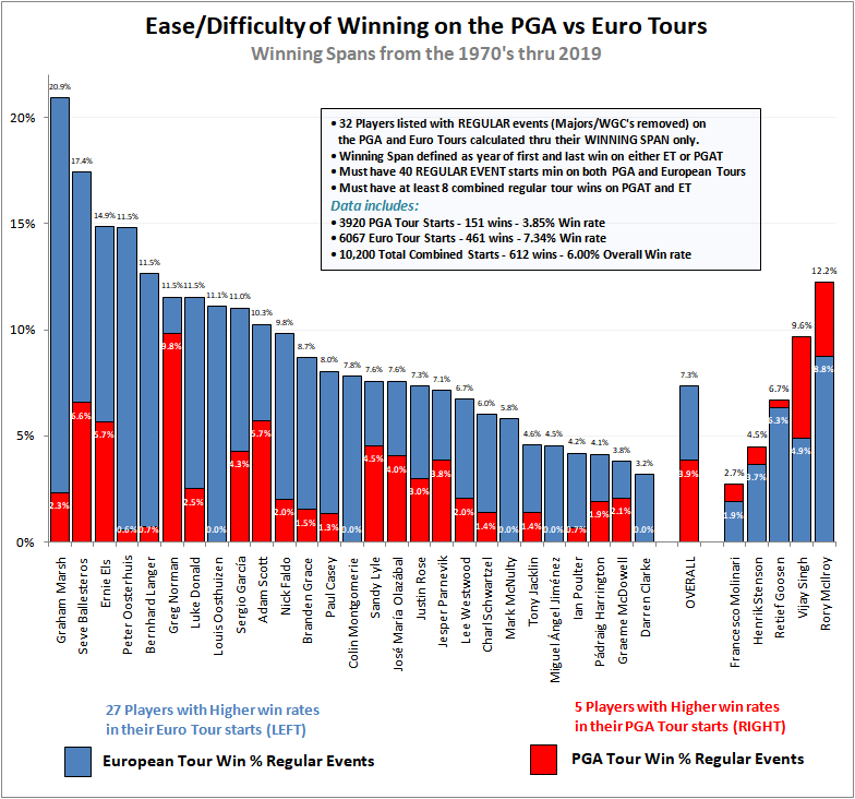 PGA Tour: Florida Swing, Part 2: Bay Hill: More Notes from the Ballwasher - Page 4 Dffdd810