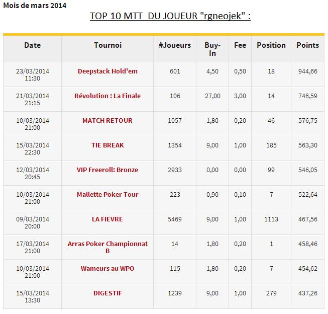 Perfs 2014 rgneojek  Top10_11