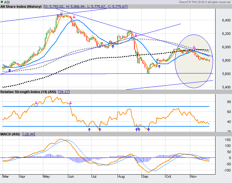 Will ASPI Touch 6000+ Within 2013? Cse12