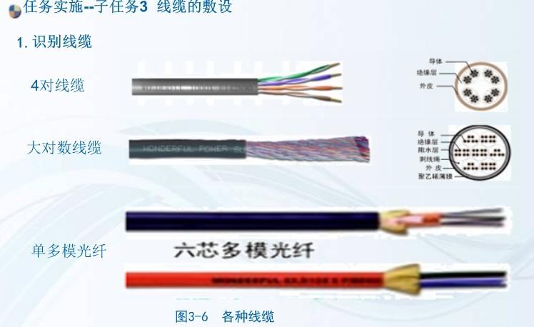 项目3 配线/干线子系统的安装与施工 任务3 线缆的敷设 Rw310