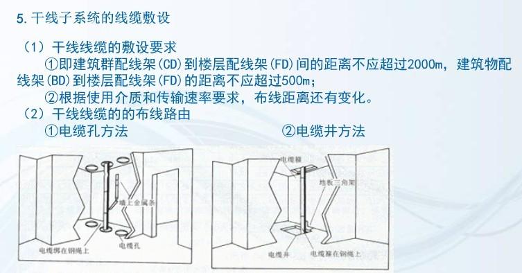 项目3 配线/干线子系统的安装与施工 任务3 线缆的敷设 Rw3_610