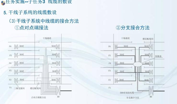 项目3 配线/干线子系统的安装与施工 任务3 线缆的敷设 Rw3_710