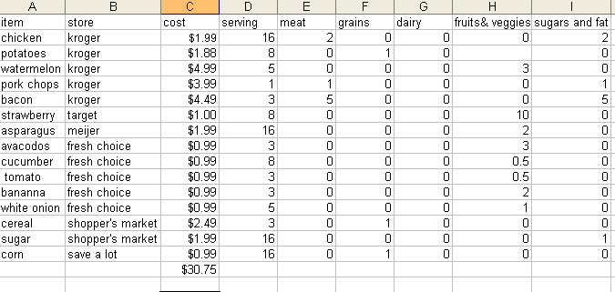 Assignment 13: Excel Part I (Food Stamp Challenge) due May 8 Foodst10