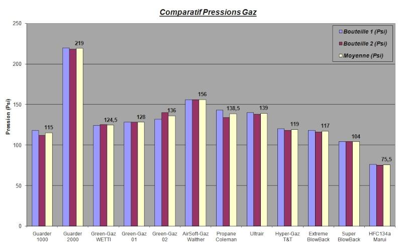 LES GAZ, INFORMATION & COMPARATIFS !! Compar10