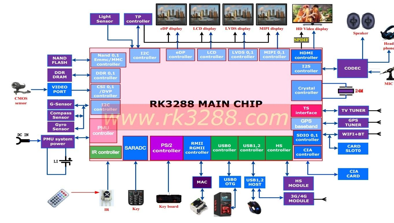 RK3288 by Rockchip -- Ubuntu arrive ! Screen11
