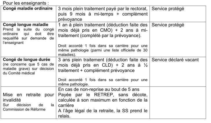 """Maintien de salaire en cas d'arrêt maladie : que pensez-vous de la """"protection revenus"""" chez la GMF ? Prevoy10"""