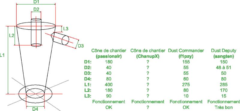 [REALISATION] cyclone pour electroportatif - Page 6 Cyclon12