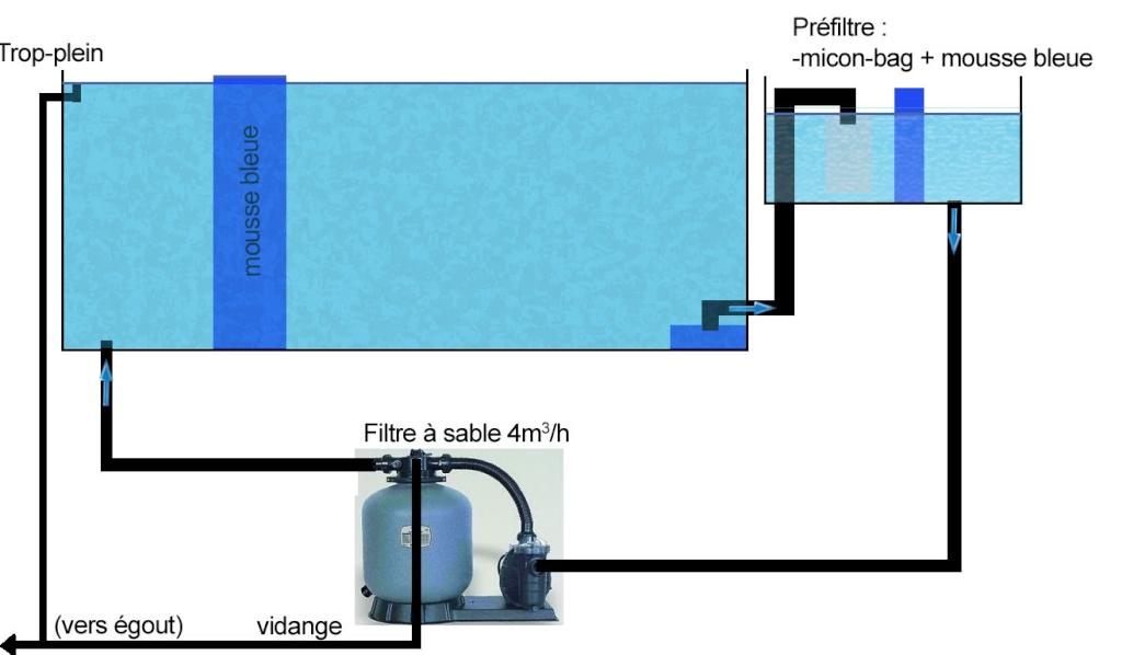 Filtre à sable pour piscine Projet10