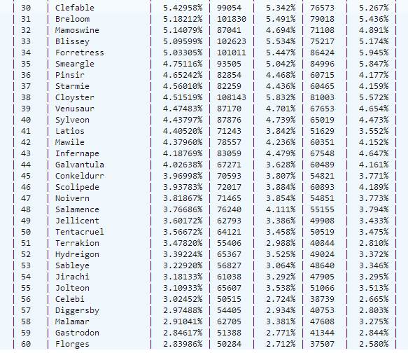 Usage Stats for November! Next_310
