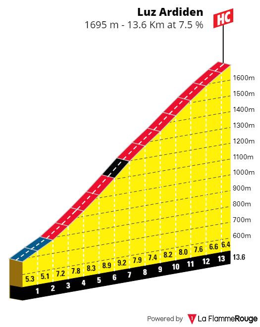 L'étape du tour 2021 Ardide10