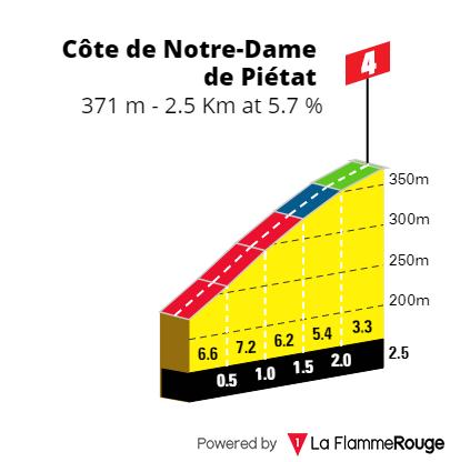 L'étape du tour 2021 Pietat10