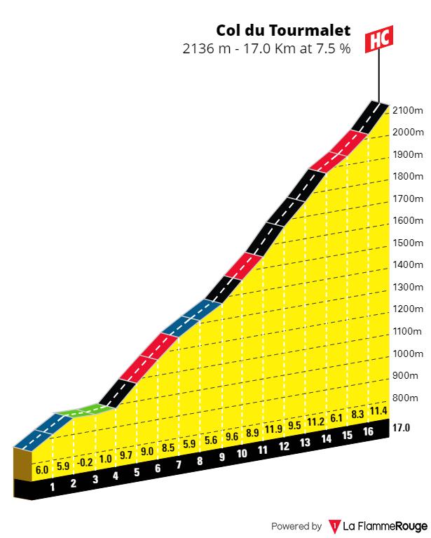 L'étape du tour 2021 Tourma10