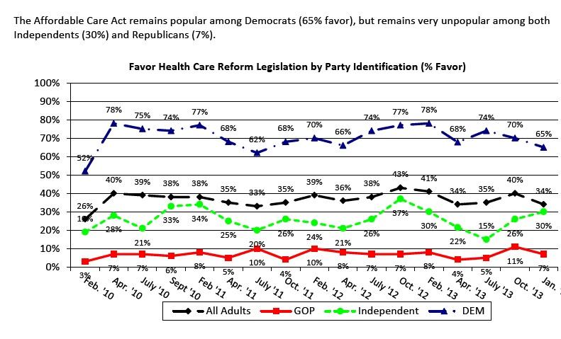 Obamacare less popular Unh_su10