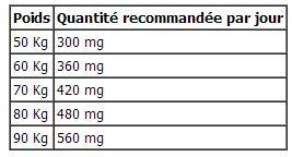 le rôle du magnésium dans l'organisme  Magne10