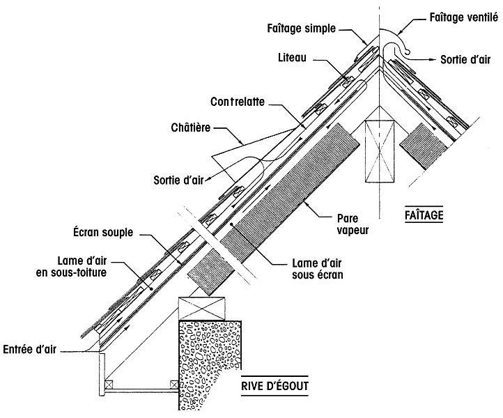 Condensation sur tôles de toiture - que faire ? Ventil10