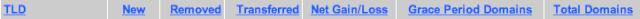 Statistics New Top-Level Domains Screen14