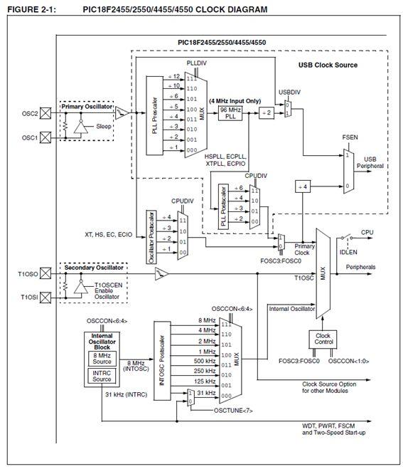الترقى فى العمل مع الميكروكونترولر من السلسلة  PIC16F  إلى السلسلة PIC18F : 1011
