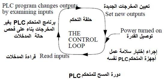أتمتة أنظمة التصنيع باستخدام المتحكمات المنطقية القابلة للبرمجة - الدرس الأول 1014