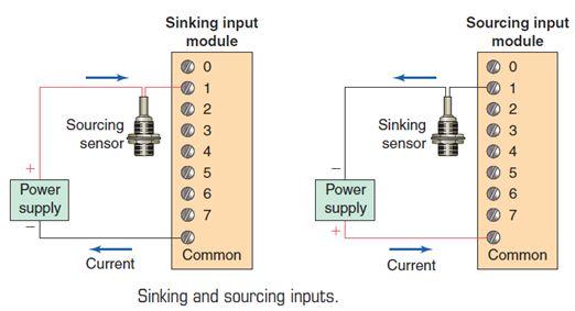 أتمتة أنظمة التصنيع باستخدام المتحكمات المنطقية القابلة للبرمجة  الدرس الثانى  أجهزة المتحكم PLC HARDWARE 1017