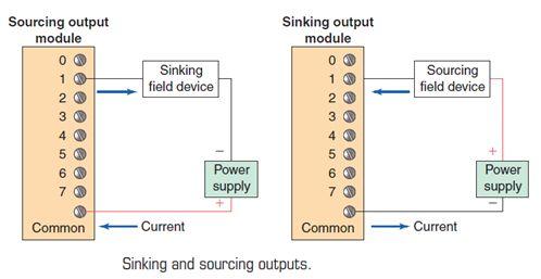 أتمتة أنظمة التصنيع باستخدام المتحكمات المنطقية القابلة للبرمجة  الدرس الثانى  أجهزة المتحكم PLC HARDWARE 1115
