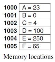 مارس 2014: متعة برمجة الميكروكونترولر PIC بلغة السى والمترجم (الكومبيلر) ميكروسى برو : 113