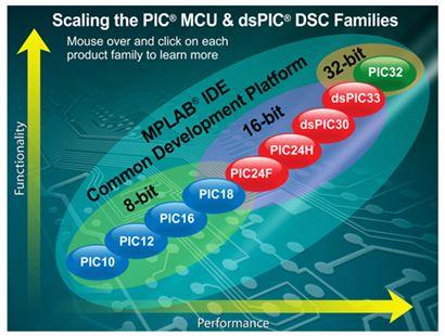 الترقى فى العمل مع الميكروكونترولر من السلسلة  PIC16F  إلى السلسلة PIC18F : 114