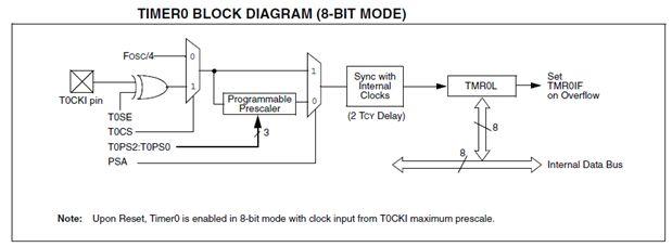 باختصار وحدات (موديولات) المؤقت Timer Modules والمقاطعات مع الميكروكونترولر PIC18F2550 : 121