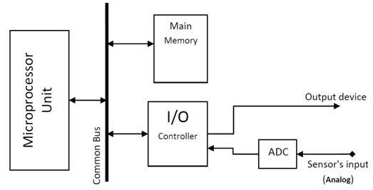 سجل واحجز على الإنترنت دورة ميكروكونترولر PIC هاردوير وبرمجة بلغة السى مع المترجم ميكروسى والأنظمة المدمجة   125