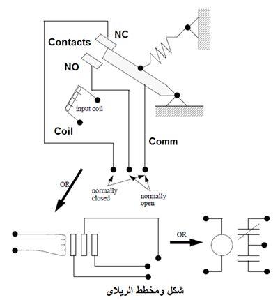 أتمتة أنظمة التصنيع باستخدام المتحكمات المنطقية القابلة للبرمجة - الدرس الأول 129