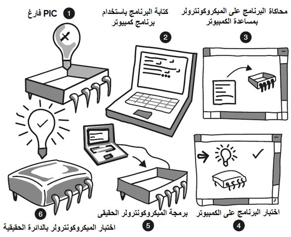 مدخلك الشخصى إلى الميكروكونترولر Your Personal Introductory Course :The PIC Microcontroller  133