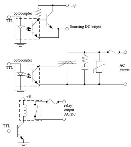 أتمتة أنظمة التصنيع باستخدام المتحكمات المنطقية القابلة للبرمجة  الدرس الثانى  أجهزة المتحكم PLC HARDWARE 135
