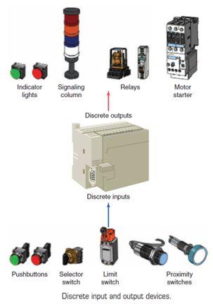 أتمتة أنظمة التصنيع باستخدام المتحكمات المنطقية القابلة للبرمجة  الدرس الثانى  أجهزة المتحكم PLC HARDWARE 136