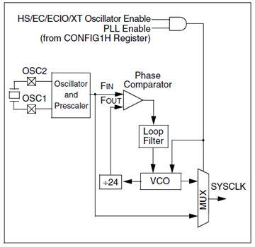 الترقى فى العمل مع الميكروكونترولر من السلسلة  PIC16F  إلى السلسلة PIC18F : 1710