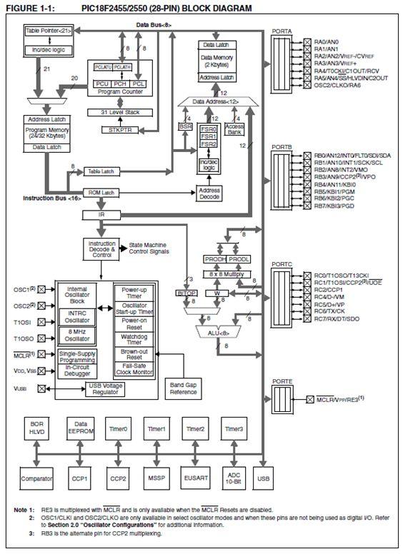الترقى فى العمل مع الميكروكونترولر من السلسلة  PIC16F  إلى السلسلة PIC18F : 215