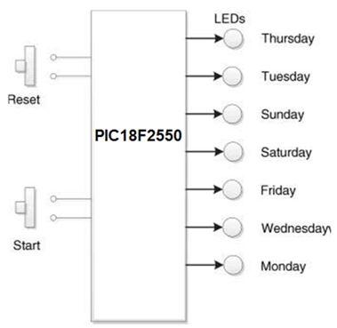 مشاريع الميكروكونترولر PIC18F2550 مع الدايودات المشعة للضوء والمترجم ميكروسى برو : 220