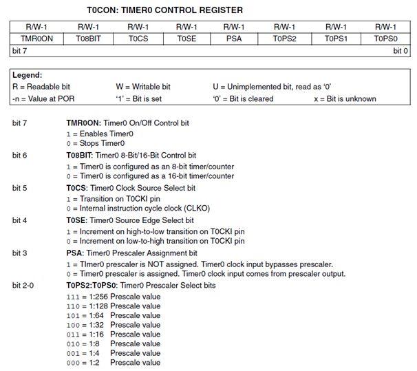 باختصار وحدات (موديولات) المؤقت Timer Modules والمقاطعات مع الميكروكونترولر PIC18F2550 : 221