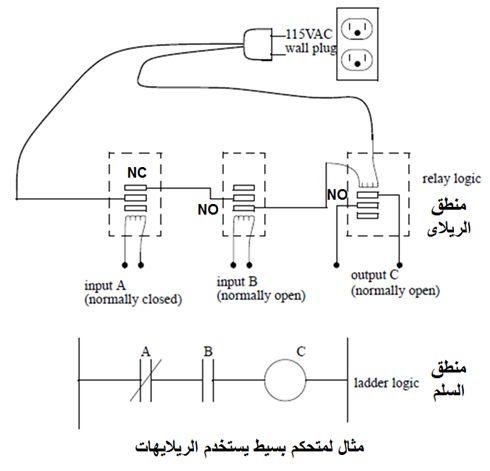 أتمتة أنظمة التصنيع باستخدام المتحكمات المنطقية القابلة للبرمجة - الدرس الأول 227