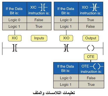 أتمتة أنظمة التصنيع باستخدام المتحكمات المنطقية القابلة للبرمجة - الدرس الأول 228