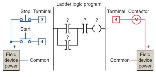أتمتة أنظمة التصنيع باستخدام المتحكمات المنطقية القابلة للبرمجة - الدرس الأول 229