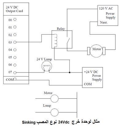 أتمتة أنظمة التصنيع باستخدام المتحكمات المنطقية القابلة للبرمجة  الدرس الثانى  أجهزة المتحكم PLC HARDWARE 232