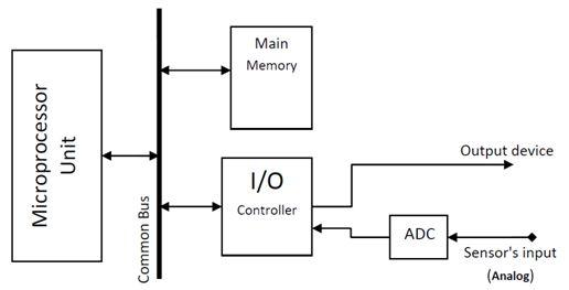 سجل واحجز على الإنترنت دورة ميكروكونترولر PIC هاردوير وبرمجة بلغة السى مع المترجم ميكروسى والأنظمة المدمجة   324