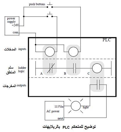 أتمتة أنظمة التصنيع باستخدام المتحكمات المنطقية القابلة للبرمجة - الدرس الأول 326
