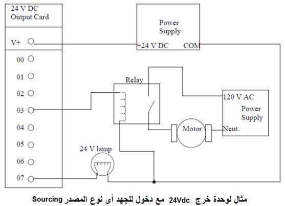 أتمتة أنظمة التصنيع باستخدام المتحكمات المنطقية القابلة للبرمجة  الدرس الثانى  أجهزة المتحكم PLC HARDWARE 331