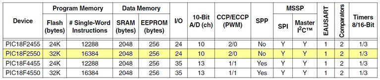 الترقى فى العمل مع الميكروكونترولر من السلسلة  PIC16F  إلى السلسلة PIC18F : 415