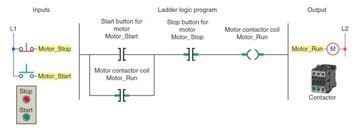 أتمتة أنظمة التصنيع باستخدام المتحكمات المنطقية القابلة للبرمجة - الدرس الأول 428