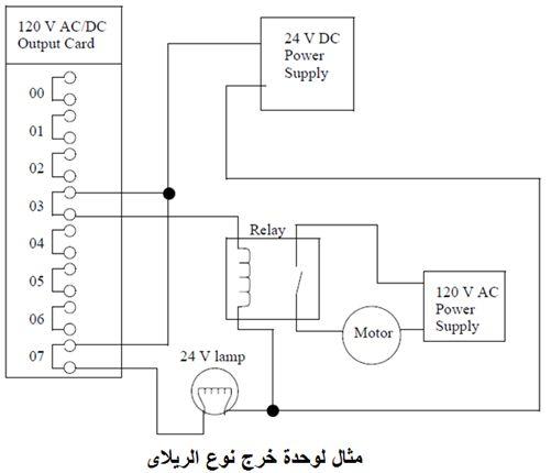 أتمتة أنظمة التصنيع باستخدام المتحكمات المنطقية القابلة للبرمجة  الدرس الثانى  أجهزة المتحكم PLC HARDWARE 430