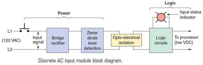 أتمتة أنظمة التصنيع باستخدام المتحكمات المنطقية القابلة للبرمجة  الدرس الثانى  أجهزة المتحكم PLC HARDWARE 431
